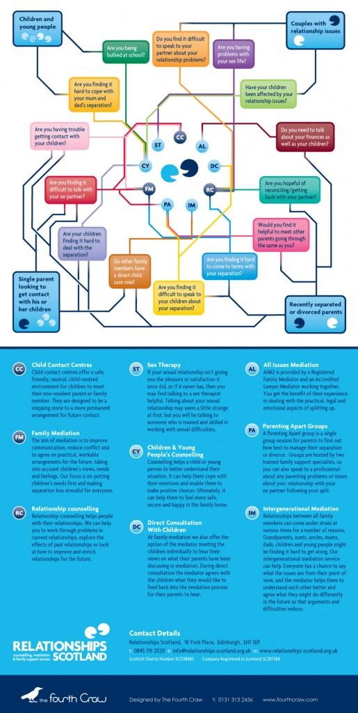 Relationships Scotland Service Finder Infographic