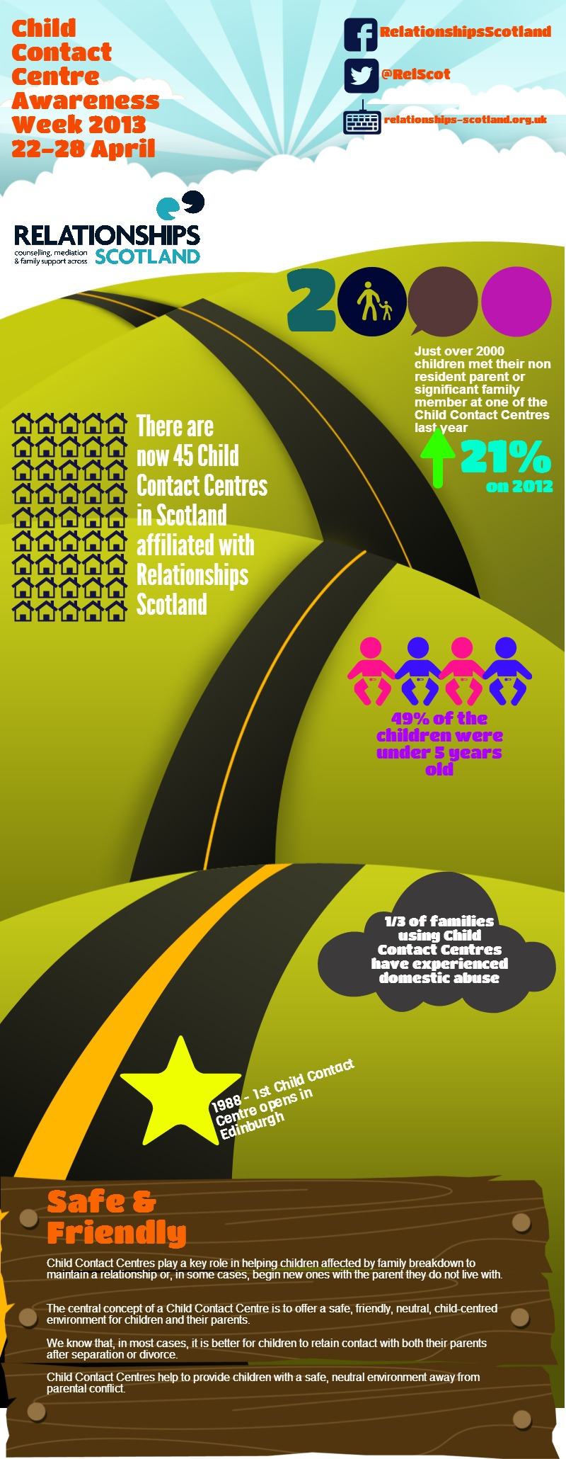 Child Contact Cenre Awareness Week 2013 Infographic